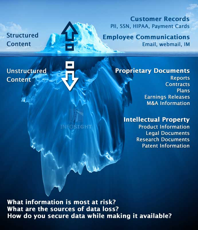 Data Loss Prevention Infosight