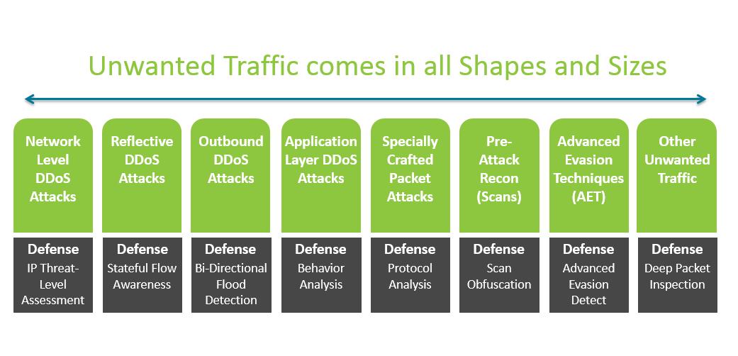 DDoS Defense | InfoSight