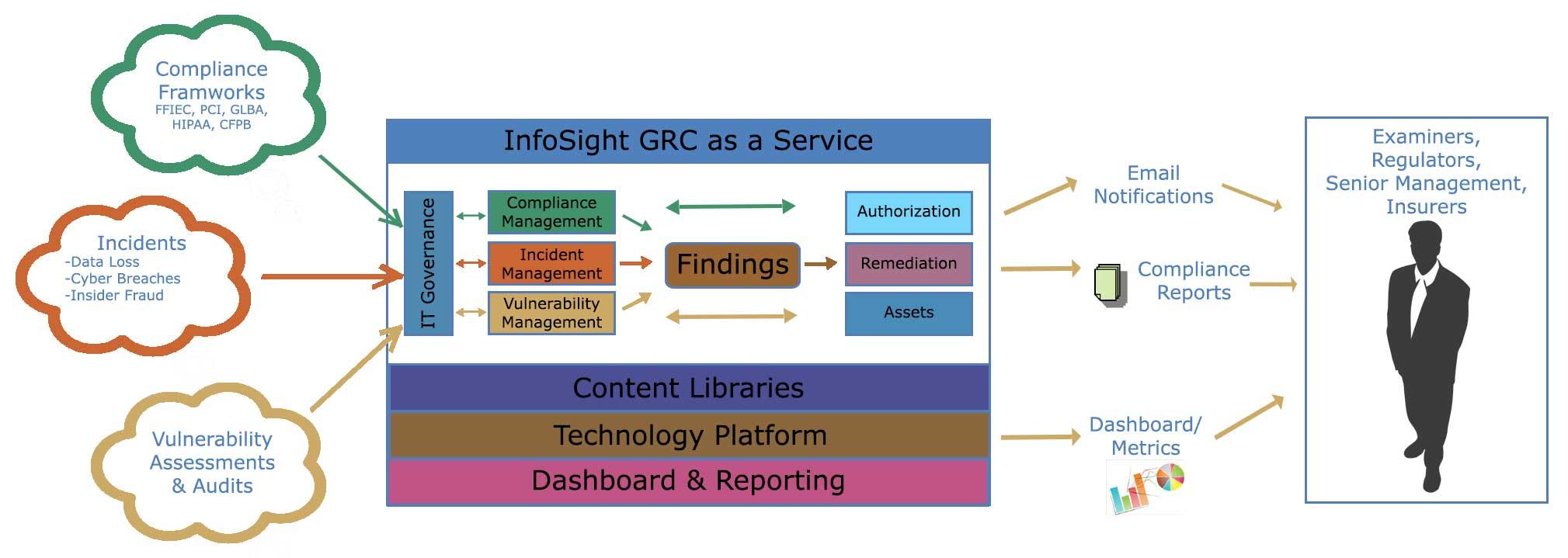 Governance, Risk, & Compliance Software | InfoSight